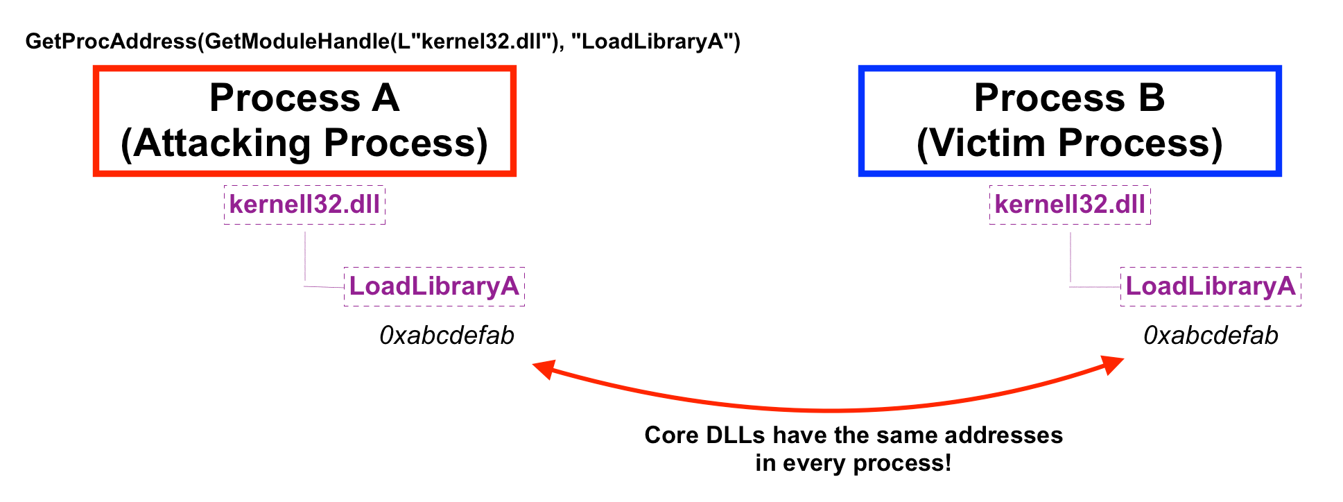 DLL Injection Using LoadLibrary in C –
