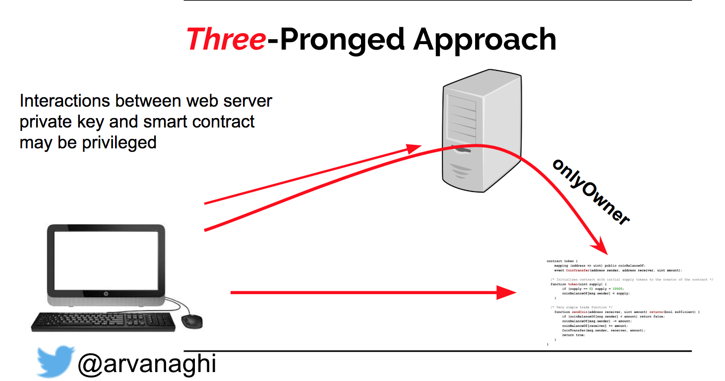 Three-pronged approach
