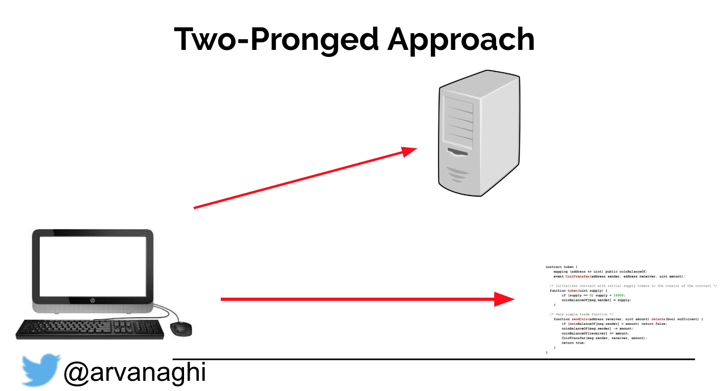 Two-pronged approach